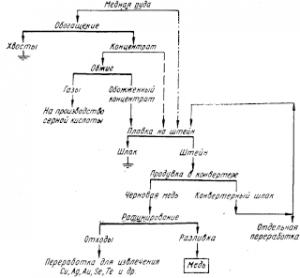 Схема выплавки меди