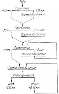 Схема дробления