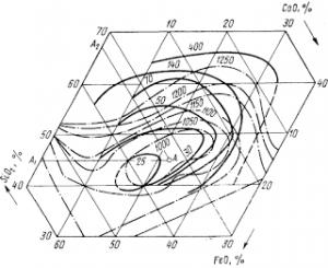 Диаграмма плавкости и вязкости в системе FeO