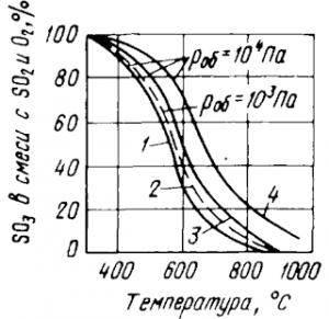Равновесие серного ангидрида с кислородом и сернистым газом