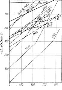Стандартные изобарные потенциалы образования сульфидов