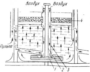 Схема механической флотационной машины