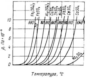 Зависимость давления диссоциации сульфатов от температуры