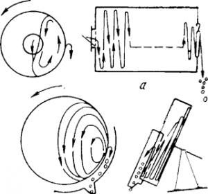 Схема барабанного и чашевого грануляторов