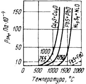 Восстановление окислов сульфидами