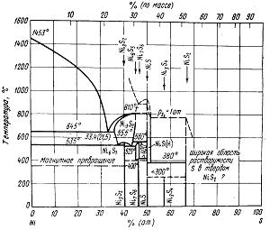 Диаграмма состояния системы Ni—S