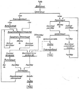 Схема гидрометаллургии меди