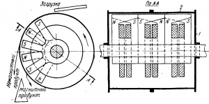 Переработка медно никелевых руд Барабанный магнитный сепаратор