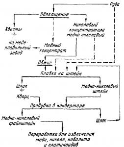 Схема магнитно-флотационного обогащения медно-никелевых руд