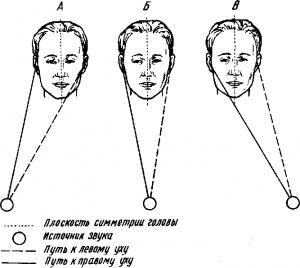 Возникновение слуховых ощущений