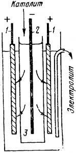 Электролитическое рафинирование никеля