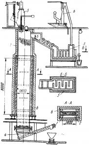 Дистилляция цинка в вертикальных ретортах