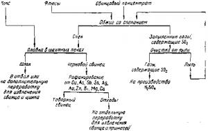 Металлургия свинца