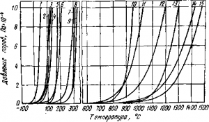 Конденсация тетрахлорида титана