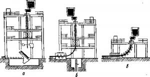 Производство ферросплавов