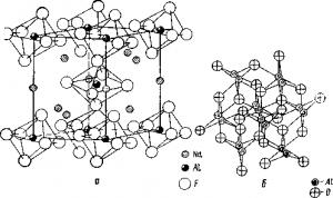 Электролиз глиноземных расплавов