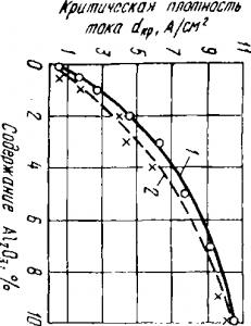 Изменение критической, плотности тока взависимости от содержания глинозема в криолито-глиноземных расплавах