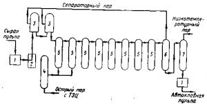 Получение глинозема способ Байера