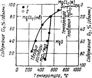 Хлорирование окиси магния