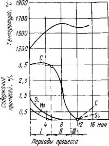 Диаграмма бессемеровской плавки