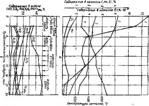 Изменение состава и температуры металла