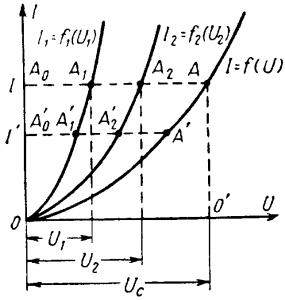 Вольт-амперные характеристики (последовательная цепь)