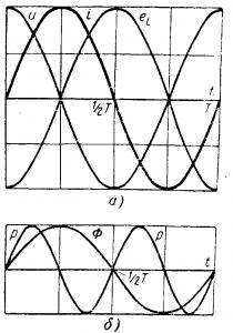 Графики тока, магнитного потока, напряжения и мощности цепи с индуктивностью