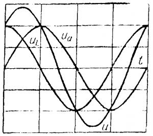 Графики тока и напряжения в цепи с активным сопротивлением и индуктивностью
