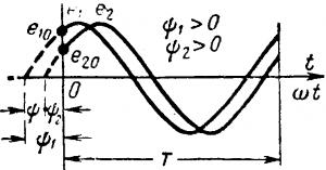 Графики двух переменных э. д. с.