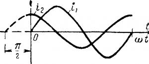 Графики двух переменных токов