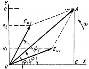 Изображение синусоидальной величины вращающимся вектором