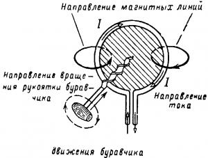 Правило буравчика для кольцевого тока
