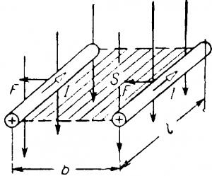 Перемещение проводника в магнитном поле на расстояние b