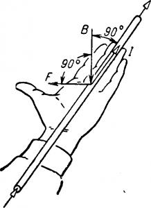Электромагнитная сила, правило левой руки