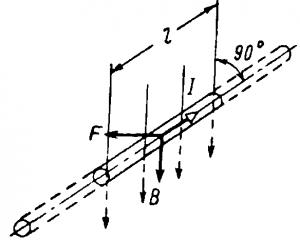 Провод с током в магнитном поле