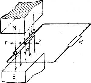 Принцип работы электрического генератора