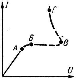 Вольт-амперная характеристика газового промежутка