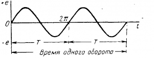 График переменной э. д. с генератора с двумя парами полюсов
