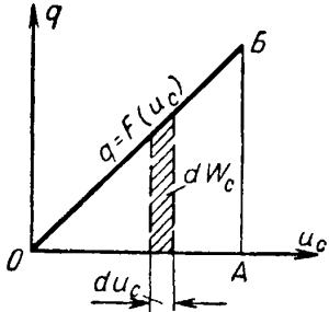 График заряда конденсатора