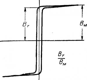 Прямоугольная петля гистерезиса