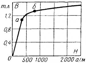 Намагничивание ферромагнетиков