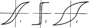 Петля гистерезиса для магнитных материалов