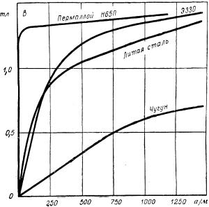 Ферромагнитные материалы