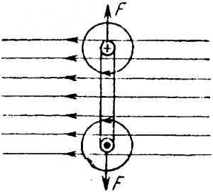 Электромагнитные силы, действующие на контур с током, стремятся раздвинуть стороны рамки