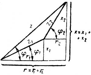Треугольник сопротивлений для неразветвленной цепи