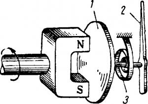 Устройство тахометра с вращающимся магнитным полем