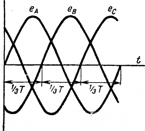 График симметричных э. д. с. трехфазной системы