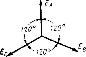 Векторная диаграмма симметричных э. д. с