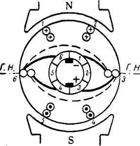 Расположение обмотки при повороте якоря на 30° машины постоянного тока