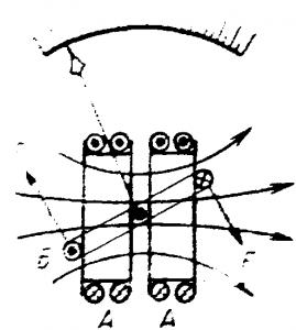 Получение вращающего момента в электродинамическом измерительном механизме